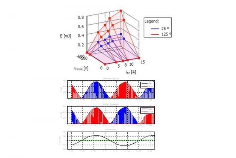 Darstellung einer Schaltungs- & Verlustsimulation