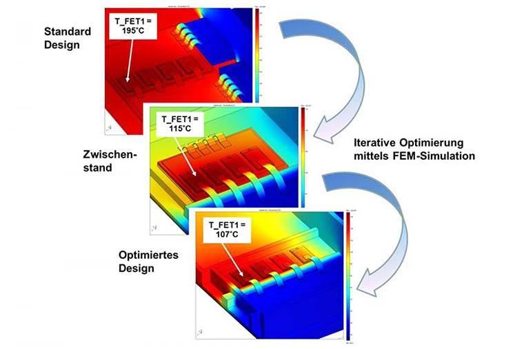 Darstellung einer Thermosimulation bei Control Motion Ele
